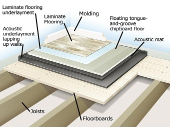 Soundproof Flooring